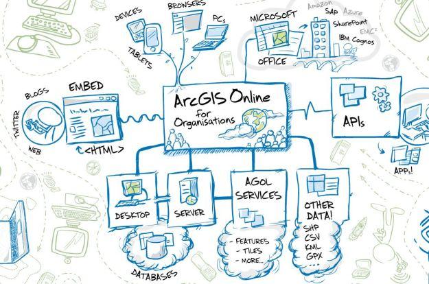 Brett Bundock - presentation arcgis online diagram