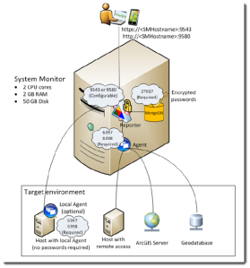 The bog box in this diagram is an isolated machine running the report server. The Report Server can pull in information from the relevant machines within your infrastructure and persist the information to MongoDB.