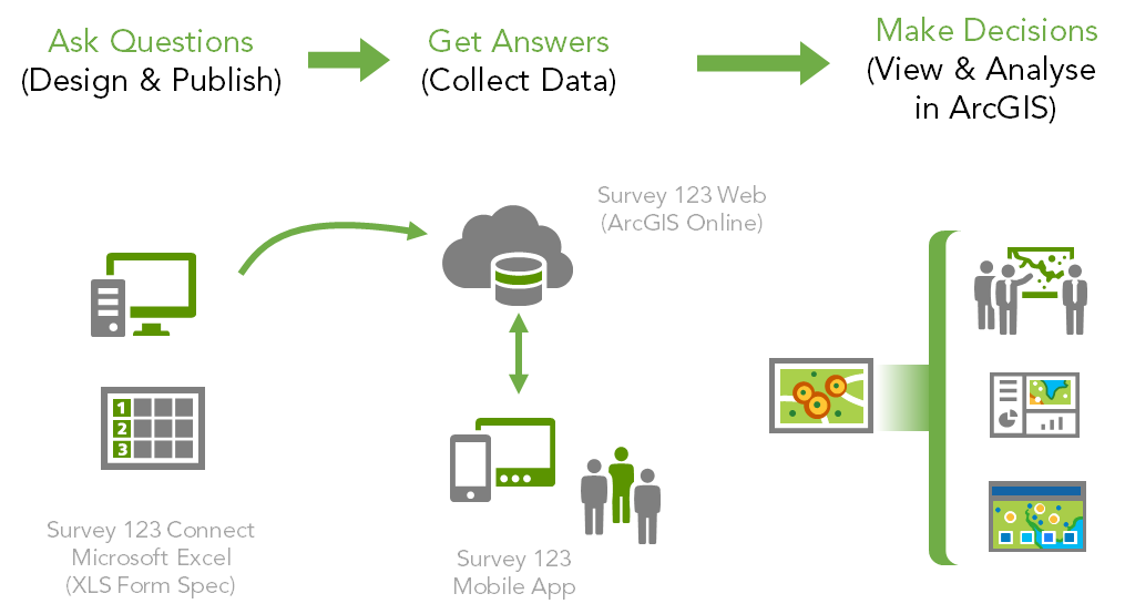 Survey 123 arcgis earth new apps to help you do more with arcgis esri australia technical blog