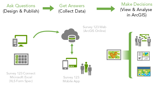 Survey 123 Workflow